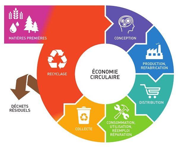 Economie circulaire Recycla Canteras el cerro